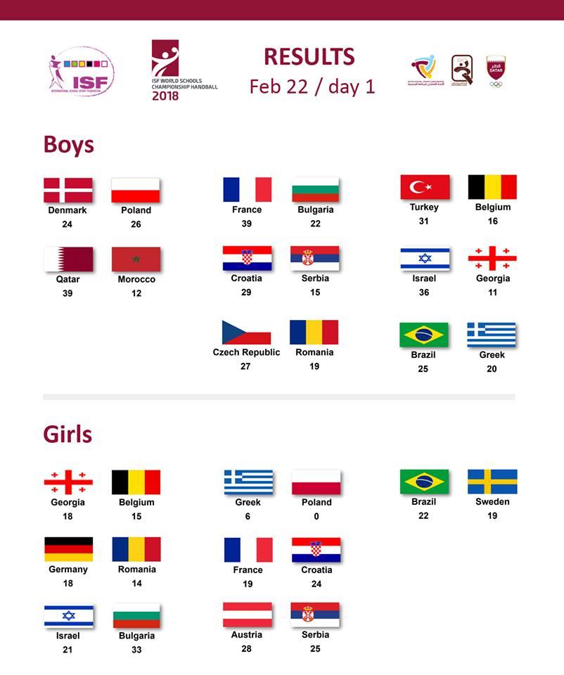 romania - campionatul mondial scolar